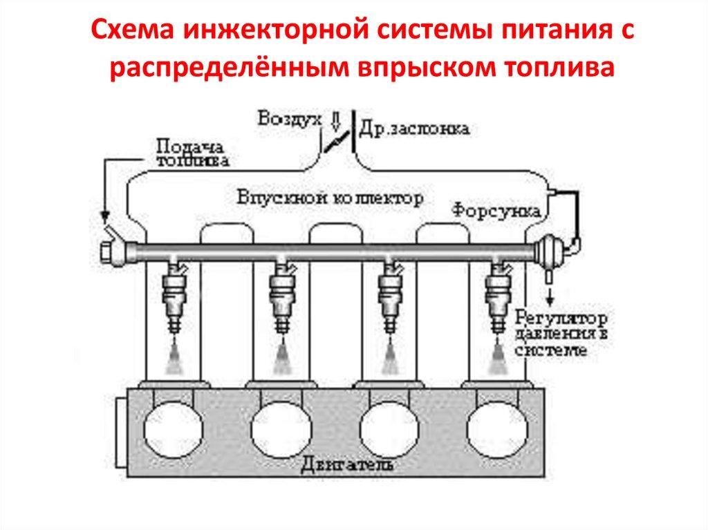 Система впрыска топлива - инжектор