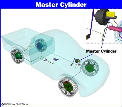 Как работают главные цилиндры и комбинированные клапаны тормозной системы