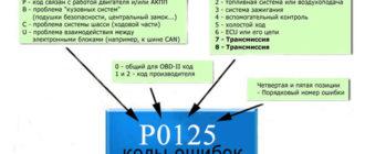 Описание кодов OBD2