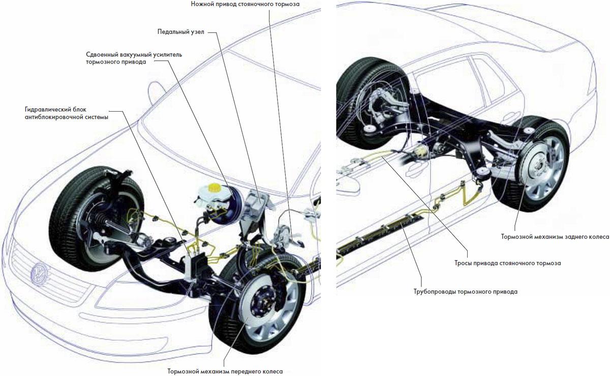 Как работают тормоза