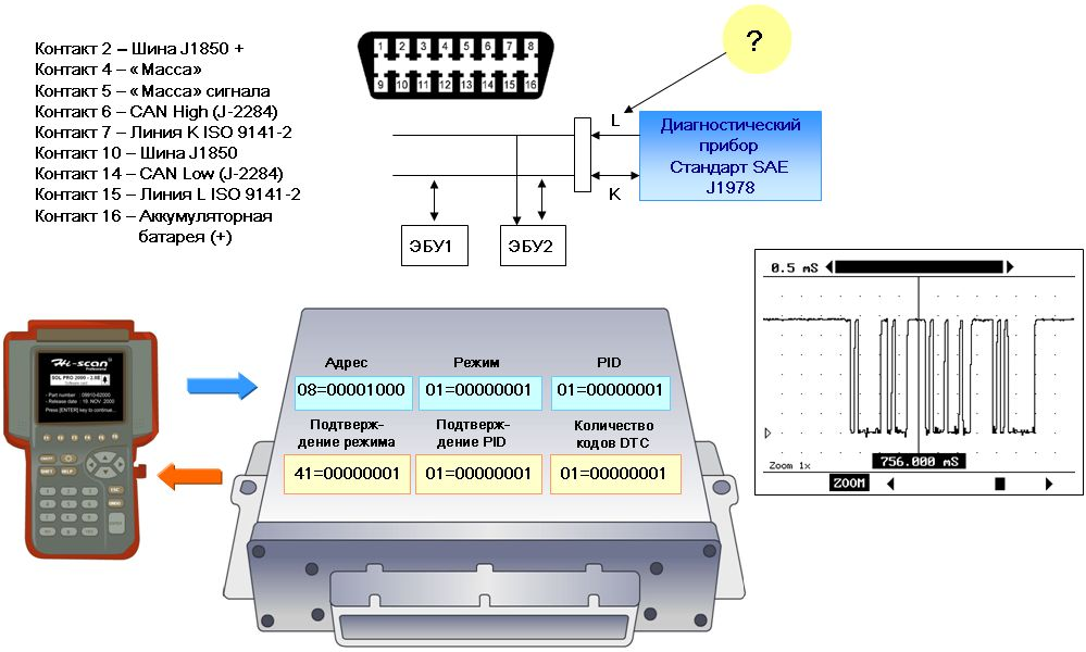 K-line протокол