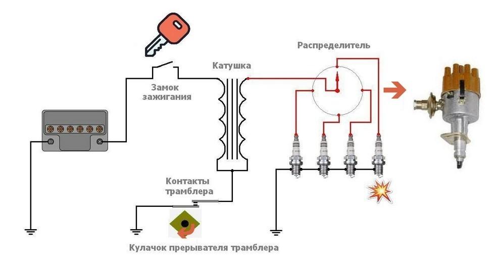 Как работает катушка зажигания
